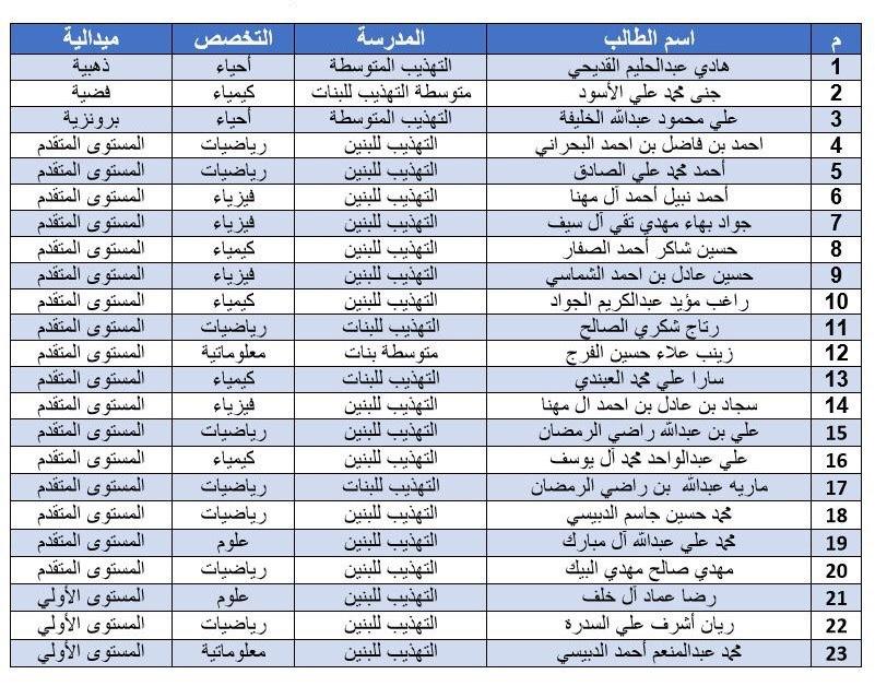 """Photo of """"التهذيب """" تتصدر مدارس المملكة في نتائج الأولمبياد الدولي للعلوم والرياضيات"""